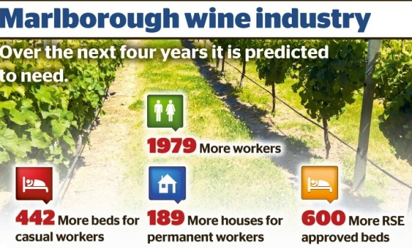 Worker Accommodation Statistics